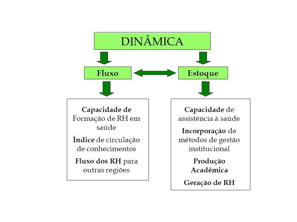 DINÂMICA Fluxo Estoque Capacidade de Formação de RH em saúde