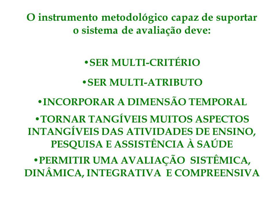 O instrumento metodológico capaz de suportar o sistema de avaliação deve: