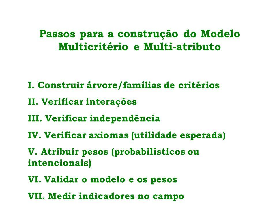 Passos para a construção do Modelo Multicritério e Multi-atributo