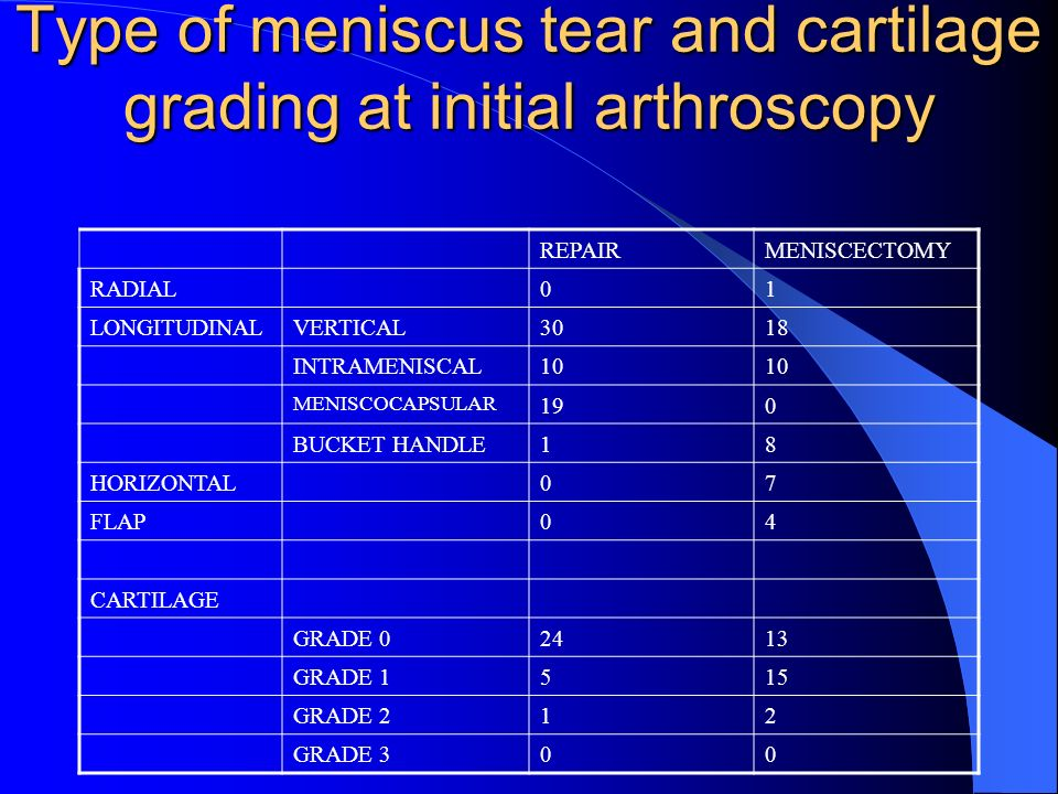 Type of meniscus tear and cartilage grading at initial arthroscopy