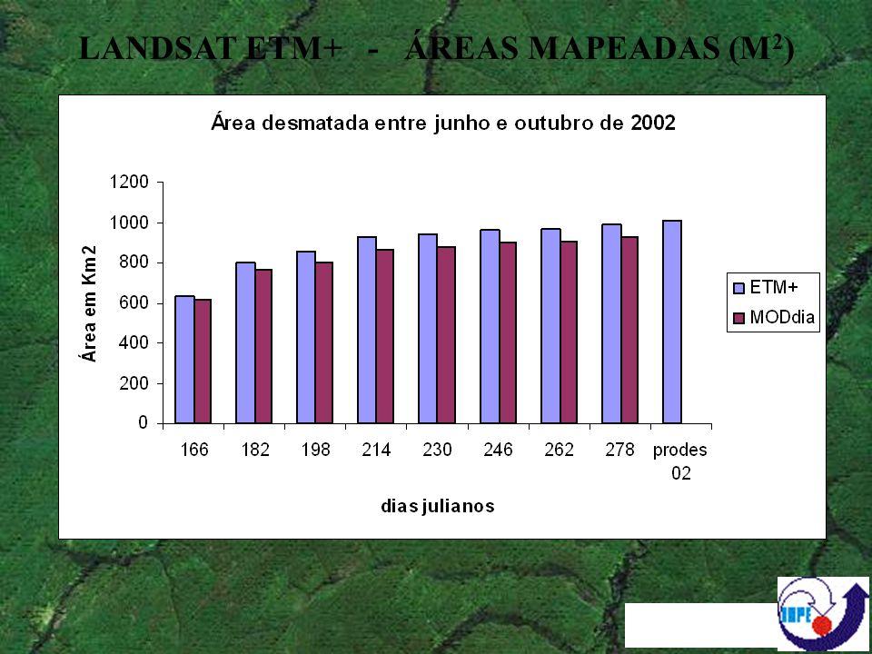 LANDSAT ETM+ - ÁREAS MAPEADAS (M2)