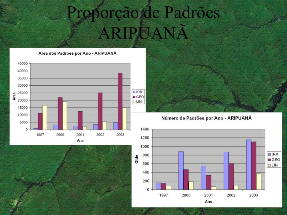 Proporção de Padrões ARIPUANÃ