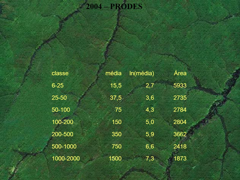 2004 – PRODES classe média ln(média) Área 6-25 15,5 2,7 5933 25-50