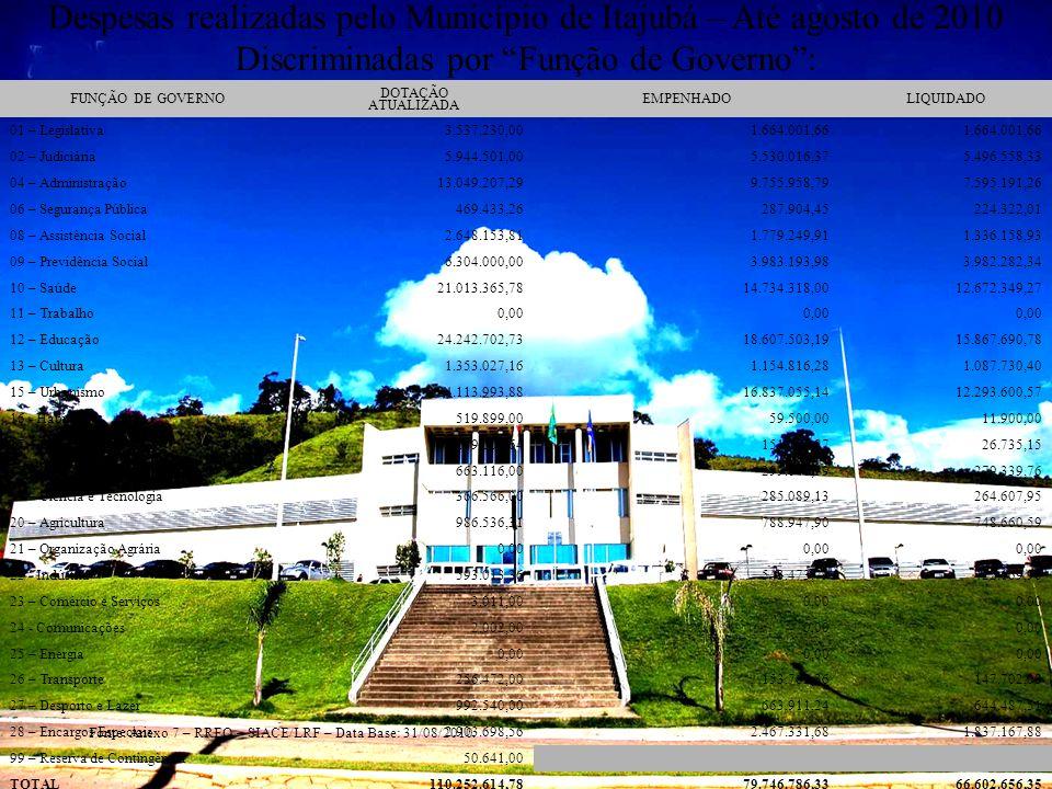 Despesas realizadas pelo Município de Itajubá – Até agosto de 2010