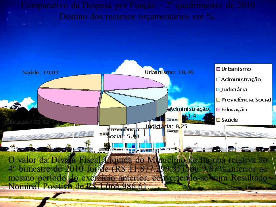 Comparativo da Despesa por Função – 2º quadrimestre de 2010