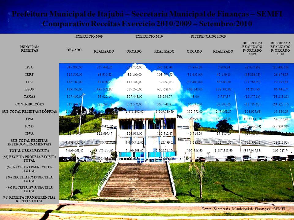 Prefeitura Municipal de Itajubá – Secretaria Municipal de Finanças – SEMFI Comparativo Receitas Exercício 2010/2009 – Setembro/2010