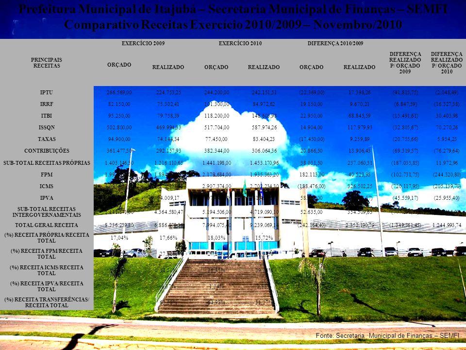 Prefeitura Municipal de Itajubá – Secretaria Municipal de Finanças – SEMFI Comparativo Receitas Exercício 2010/2009 – Novembro/2010