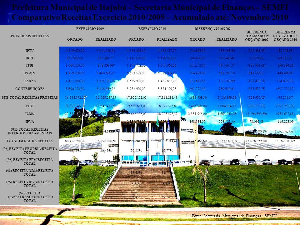 Prefeitura Municipal de Itajubá – Secretaria Municipal de Finanças – SEMFI Comparativo Receitas Exercício 2010/2009 – Acumulado até: Novembro/2010