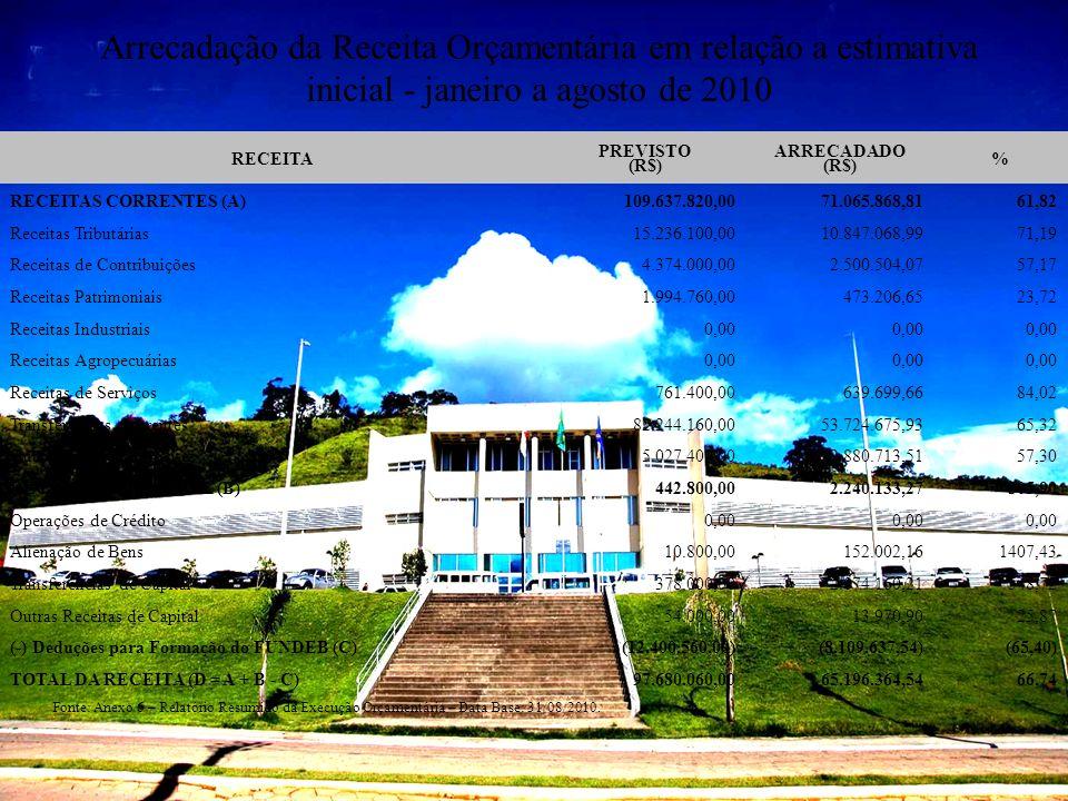 Arrecadação da Receita Orçamentária em relação a estimativa inicial - janeiro a agosto de 2010