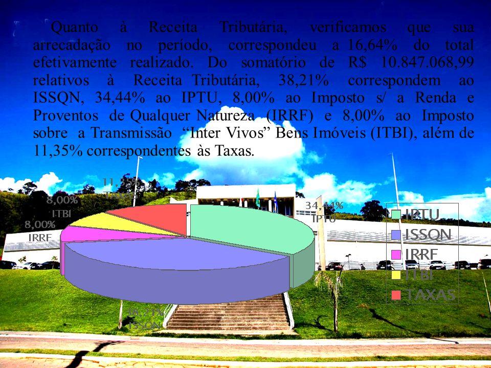 Quanto à Receita Tributária, verificamos que sua arrecadação no período, correspondeu a 16,64% do total efetivamente realizado. Do somatório de R$ 10.847.068,99 relativos à Receita Tributária, 38,21% correspondem ao ISSQN, 34,44% ao IPTU, 8,00% ao Imposto s/ a Renda e Proventos de Qualquer Natureza (IRRF) e 8,00% ao Imposto sobre a Transmissão Inter Vivos Bens Imóveis (ITBI), além de 11,35% correspondentes às Taxas.