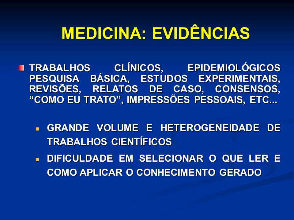 MEDICINA: EVIDÊNCIAS