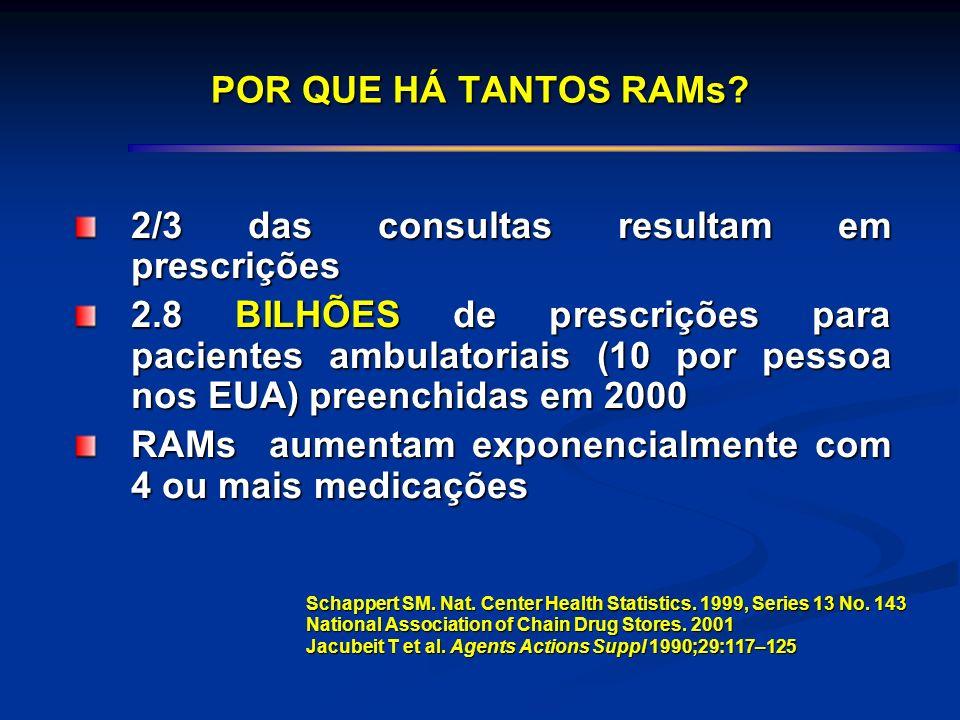 2/3 das consultas resultam em prescrições