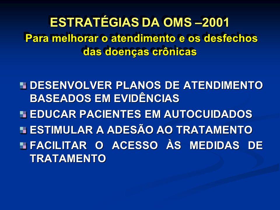 ESTRATÉGIAS DA OMS –2001 Para melhorar o atendimento e os desfechos das doenças crônicas