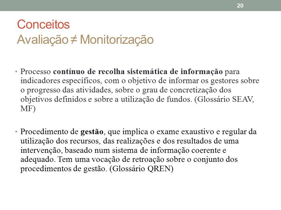 Conceitos Avaliação ≠ Monitorização