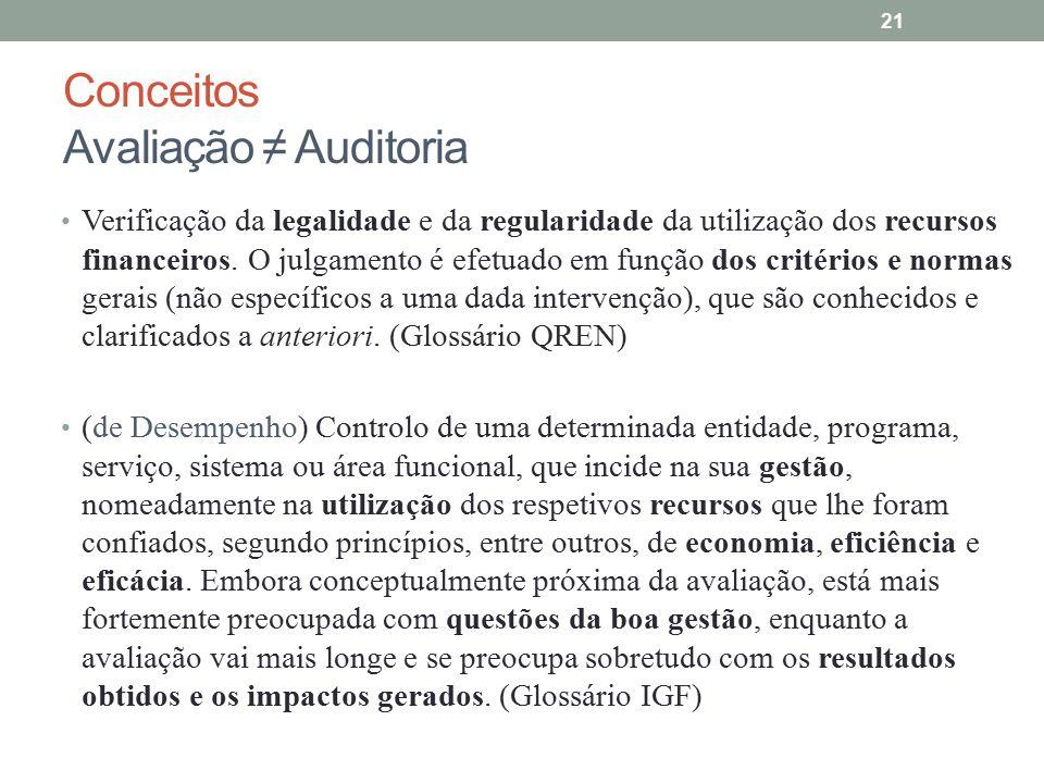 Conceitos Avaliação ≠ Auditoria