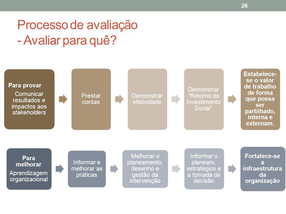Processo de avaliação - Avaliar para quê