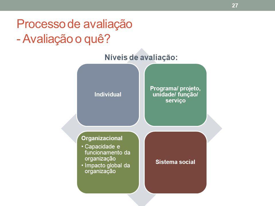 Processo de avaliação - Avaliação o quê