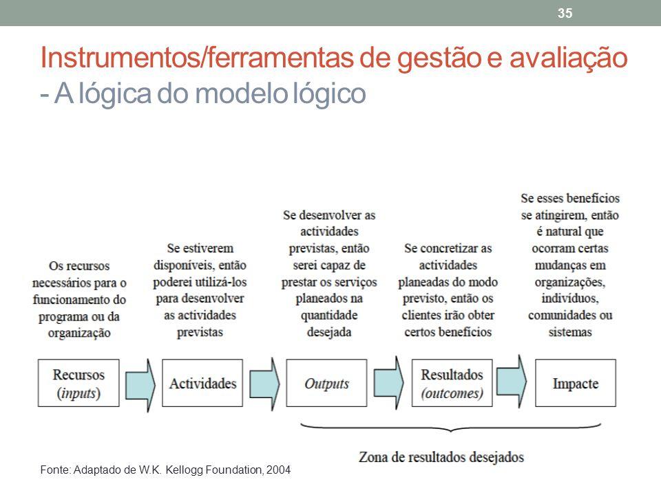 Instrumentos/ferramentas de gestão e avaliação - A lógica do modelo lógico