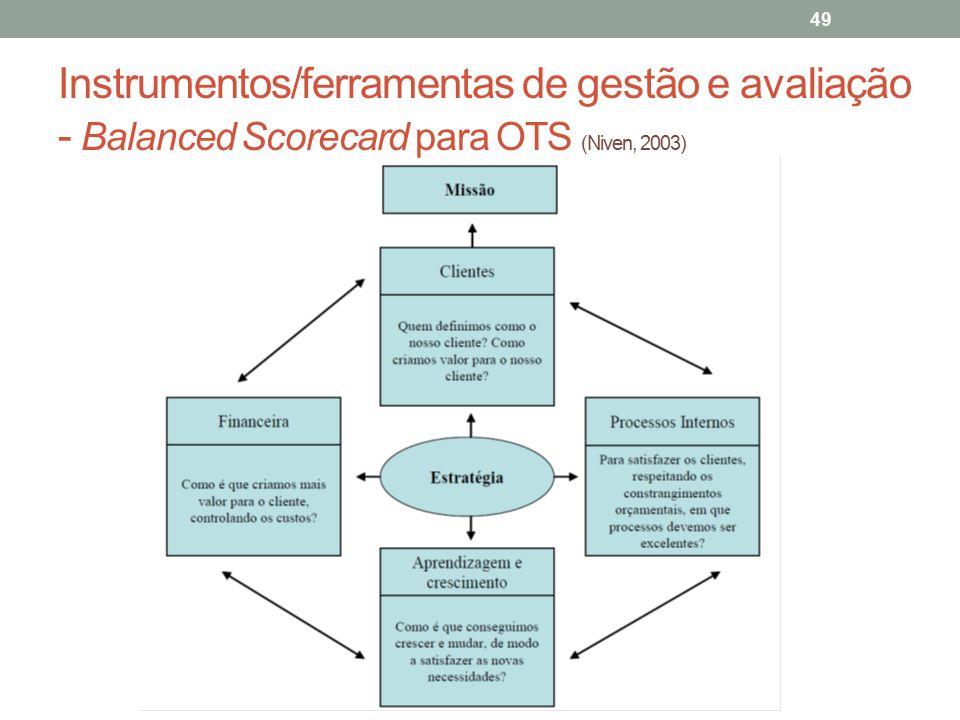 Instrumentos/ferramentas de gestão e avaliação - Balanced Scorecard para OTS (Niven, 2003)