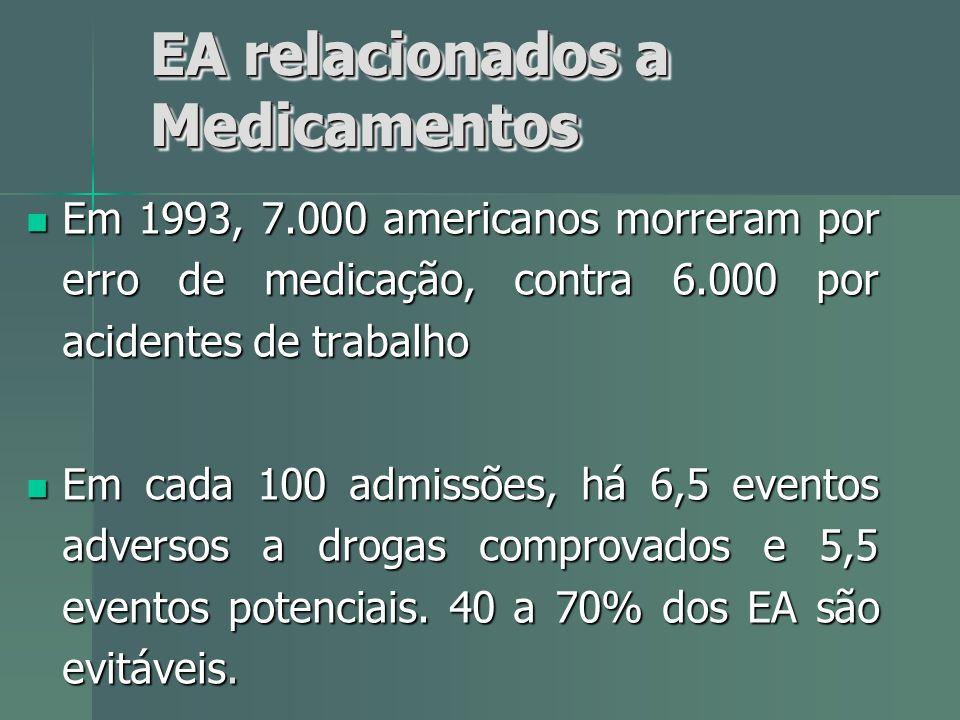 EA relacionados a Medicamentos