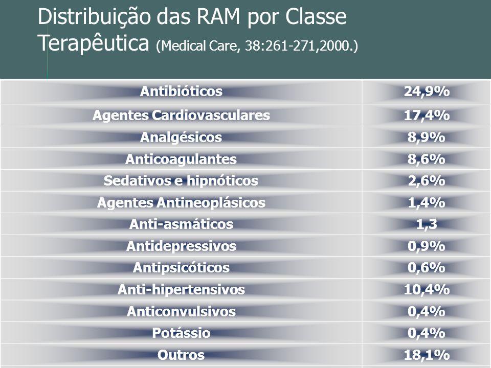 Distribuição das RAM por Classe Terapêutica (Medical Care, 38:261-271,2000.)