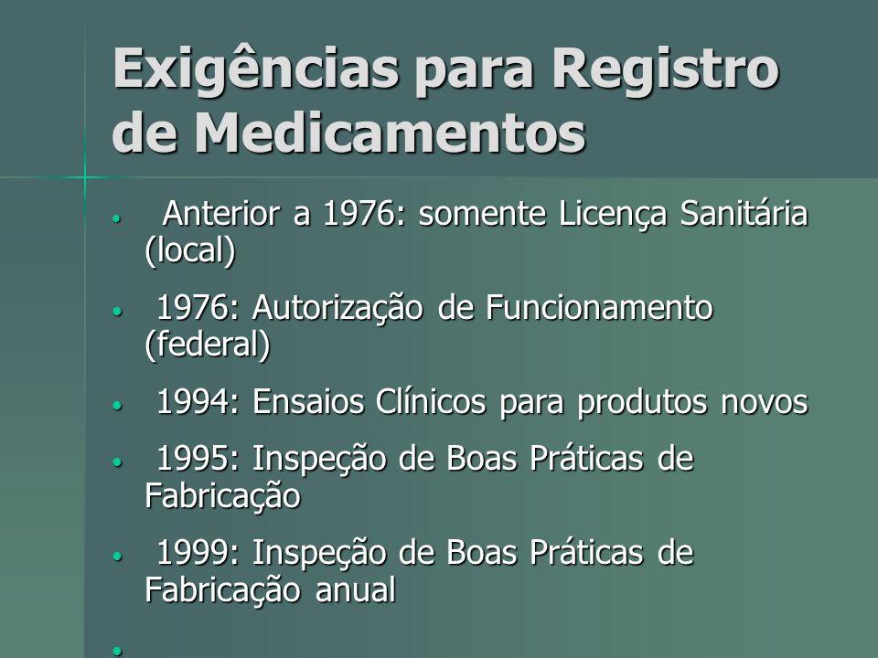 Exigências para Registro de Medicamentos