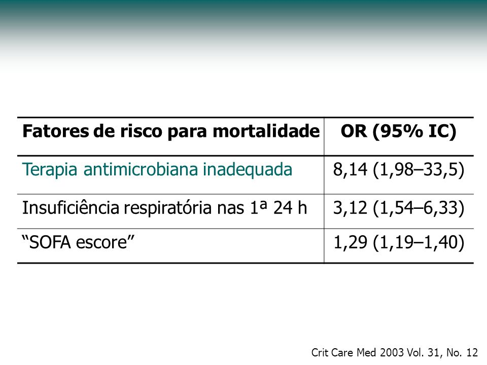 Fatores de risco para mortalidade OR (95% IC)