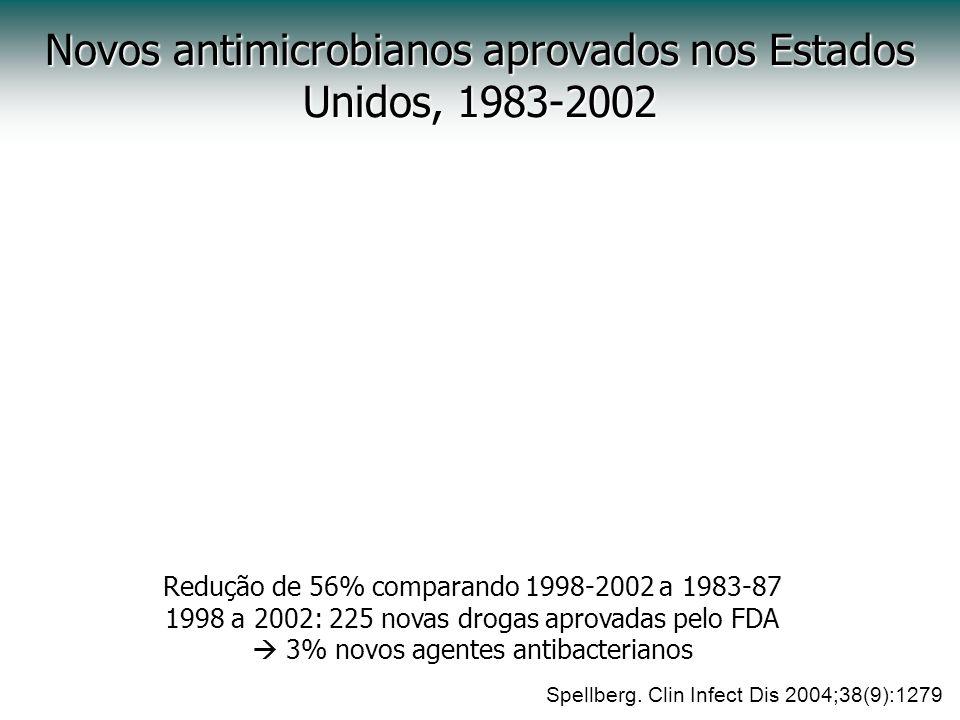 Novos antimicrobianos aprovados nos Estados Unidos, 1983-2002