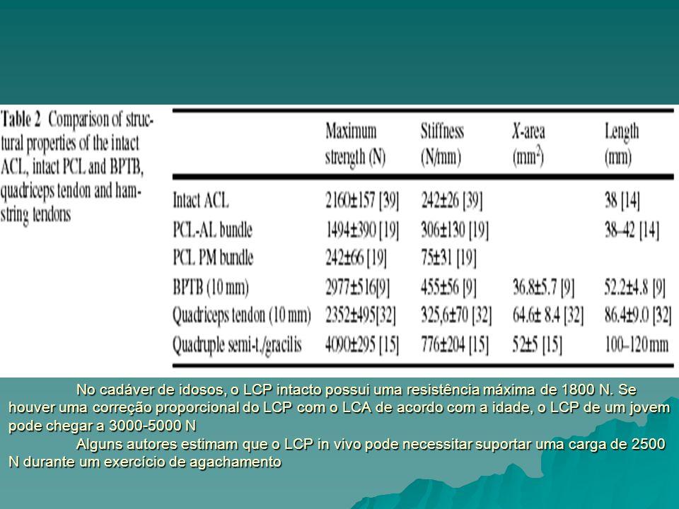 No cadáver de idosos, o LCP intacto possui uma resistência máxima de 1800 N.
