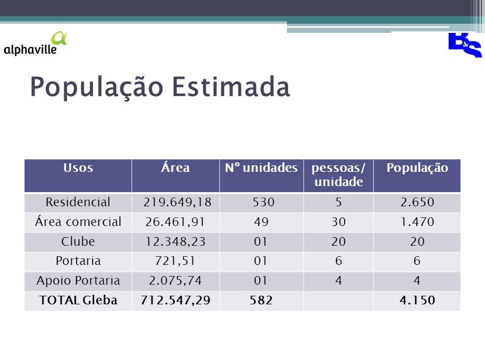 População Estimada Usos Área Nº unidades pessoas/unidade População