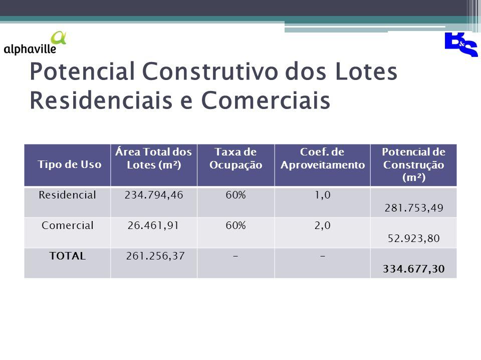 Potencial Construtivo dos Lotes Residenciais e Comerciais