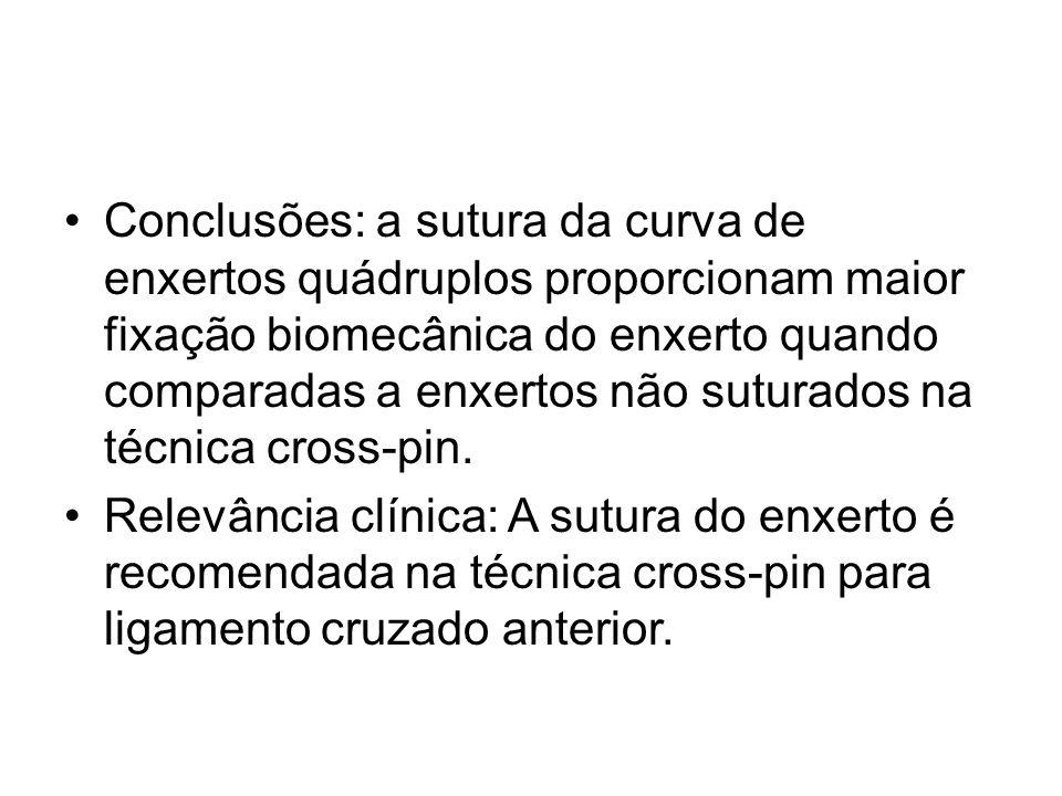 Conclusões: a sutura da curva de enxertos quádruplos proporcionam maior fixação biomecânica do enxerto quando comparadas a enxertos não suturados na técnica cross-pin.