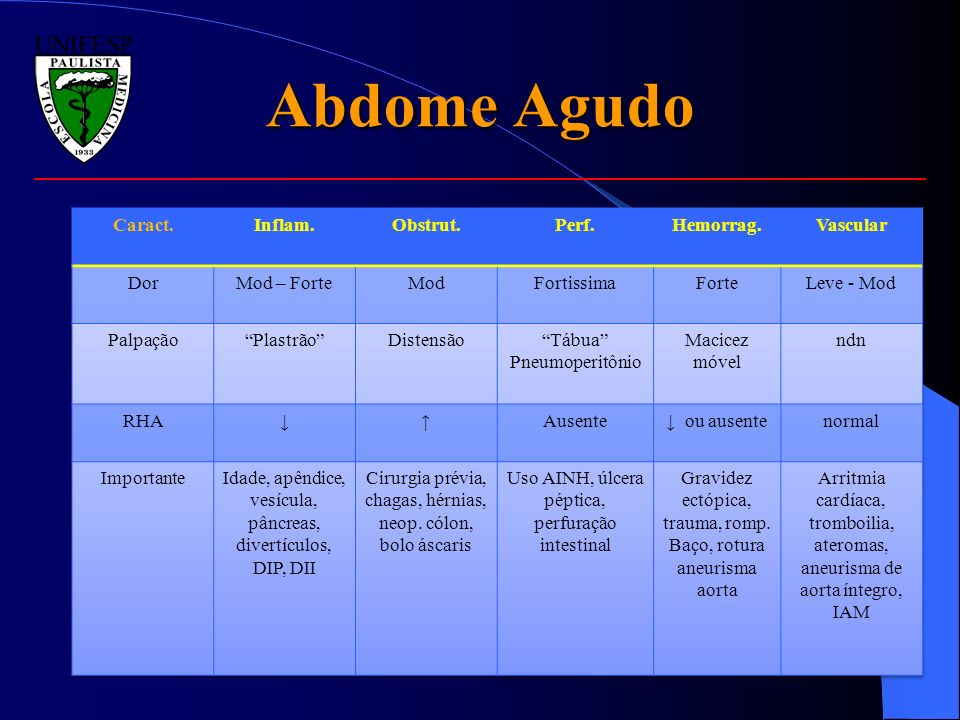 Abdome Agudo Caract. Inflam. Obstrut. Perf. Hemorrag. Vascular Dor
