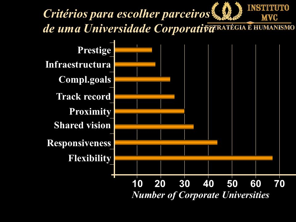 Number of Corporate Universities
