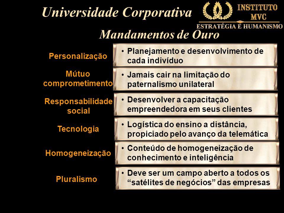 Universidade Corporativa Mútuo comprometimento
