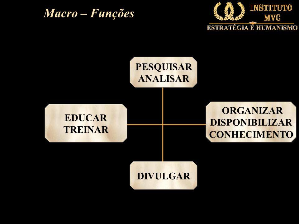 Macro – Funções PESQUISAR ANALISAR ORGANIZAR EDUCAR DISPONIBILIZAR