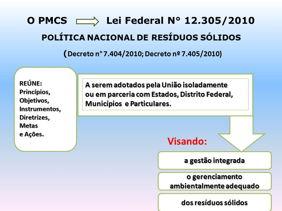 Visando: O PMCS Lei Federal N° 12.305/2010