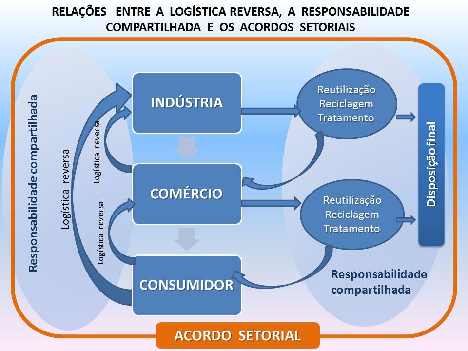 RELAÇÕES ENTRE A LOGÍSTICA REVERSA, A RESPONSABILIDADE COMPARTILHADA E OS ACORDOS SETORIAIS