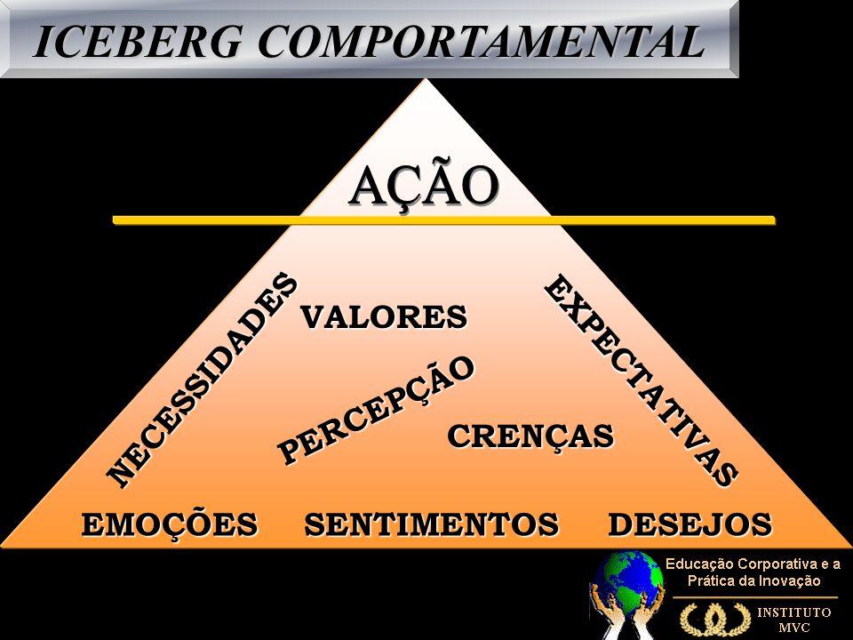 ICEBERG COMPORTAMENTAL EMOÇÕES SENTIMENTOS DESEJOS