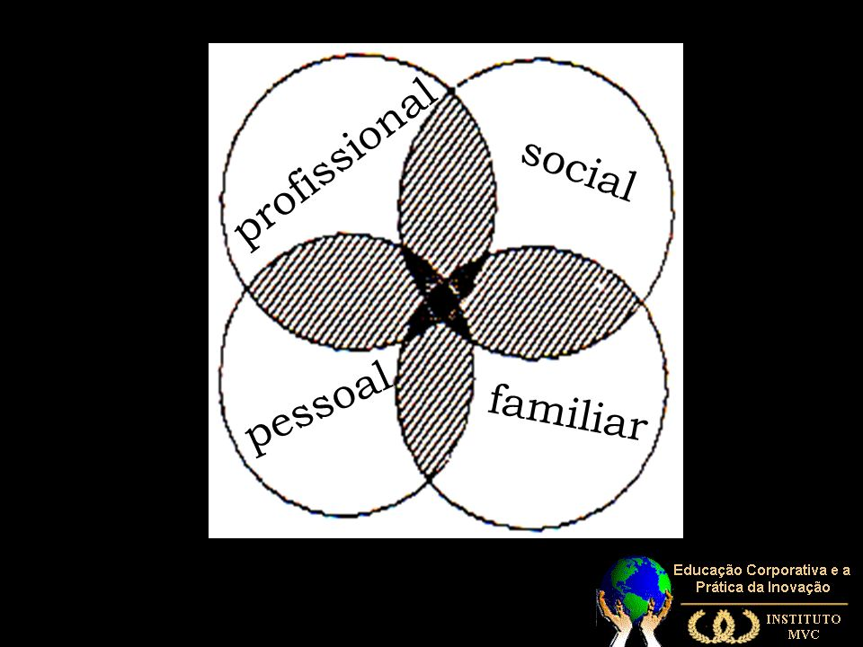 pessoal profissional social familiar