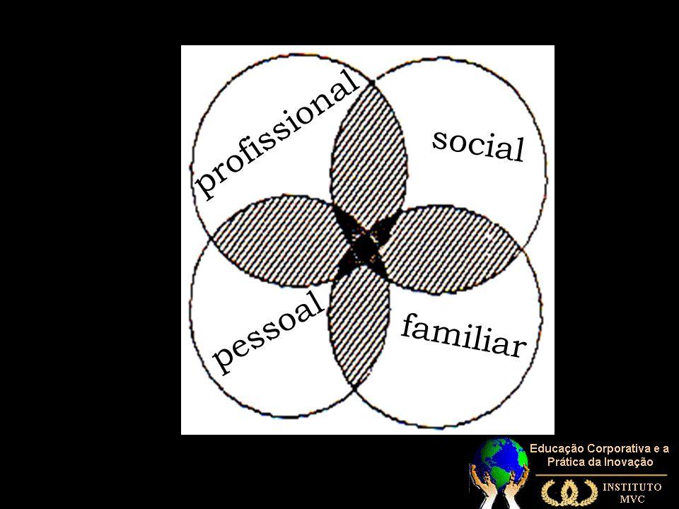 profissional social pessoal familiar