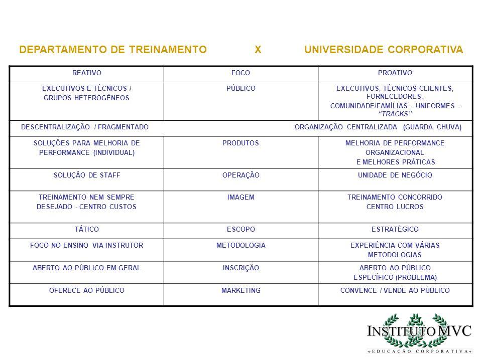 DEPARTAMENTO DE TREINAMENTO X UNIVERSIDADE CORPORATIVA