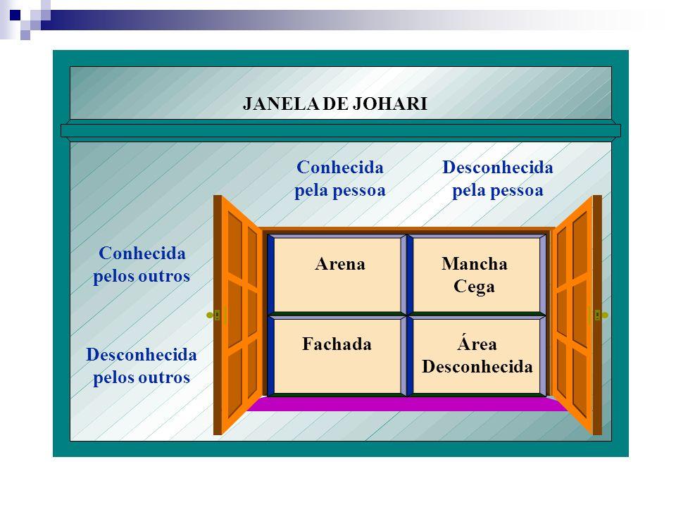 JANELA DE JOHARI Conhecida pelos outros Desconhecida pela pessoa Arena Mancha Cega Fachada Área
