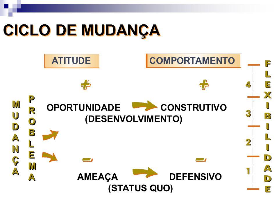 CICLO DE MUDANÇA ATITUDE COMPORTAMENTO P R O B L E M A M U D A N Ç
