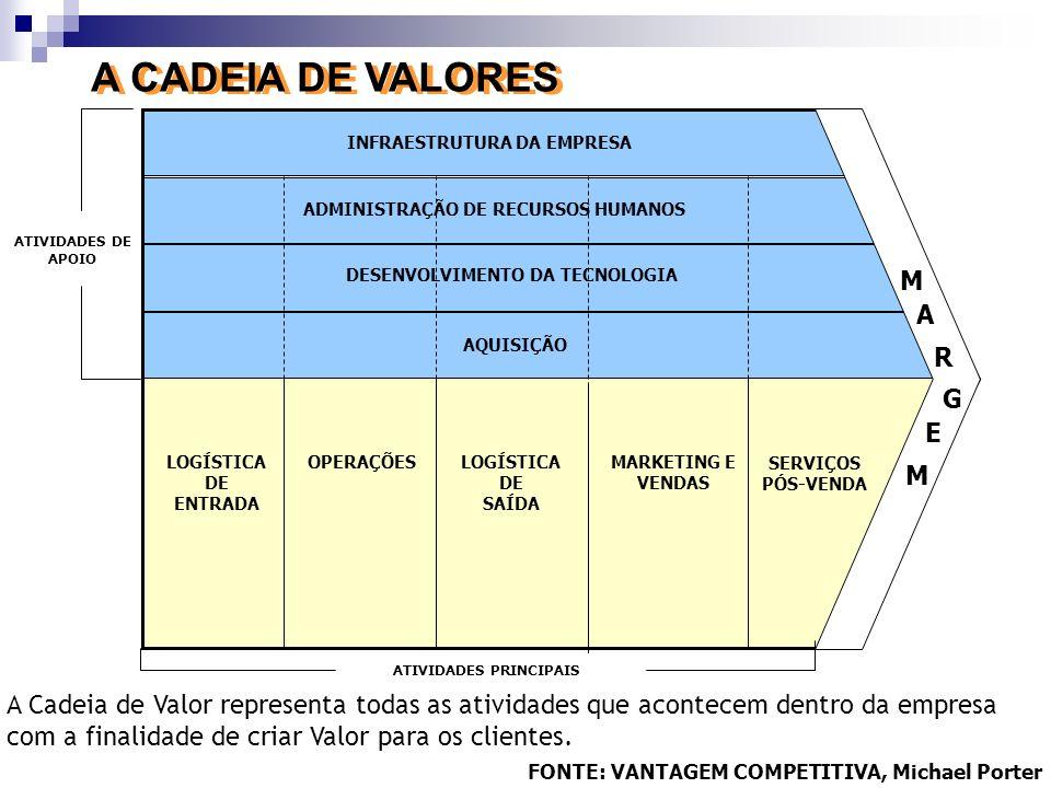 A CADEIA DE VALORES M A R G E M