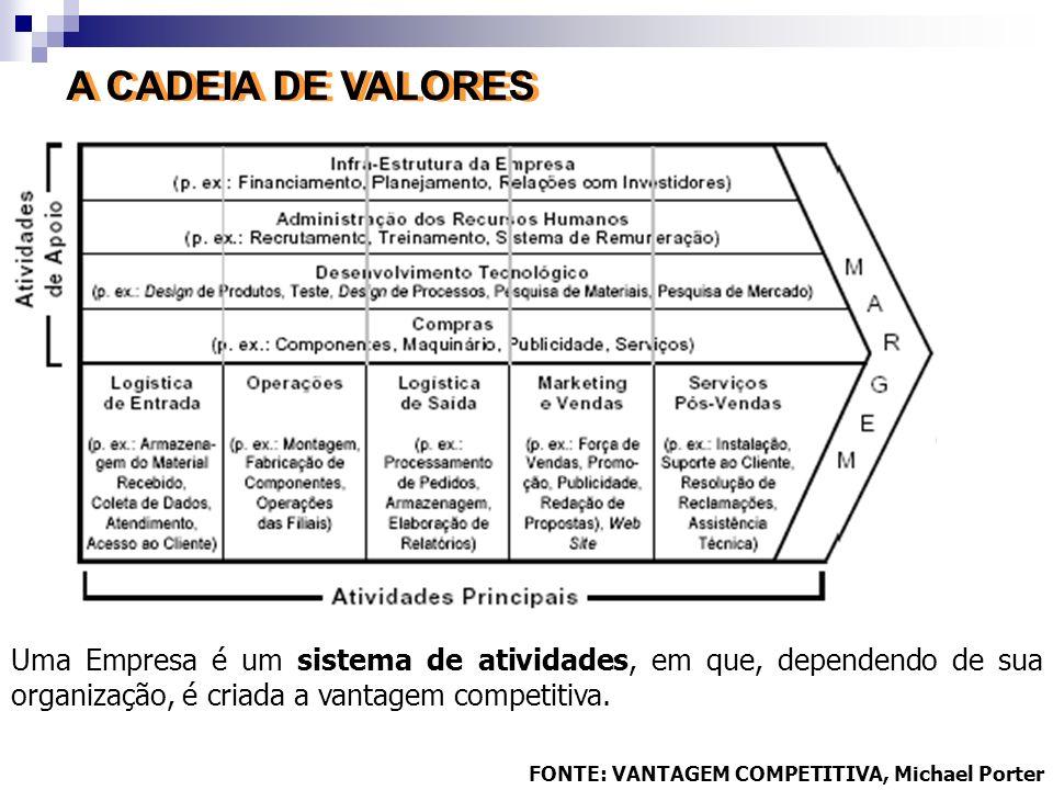 A CADEIA DE VALORES Uma Empresa é um sistema de atividades, em que, dependendo de sua organização, é criada a vantagem competitiva.