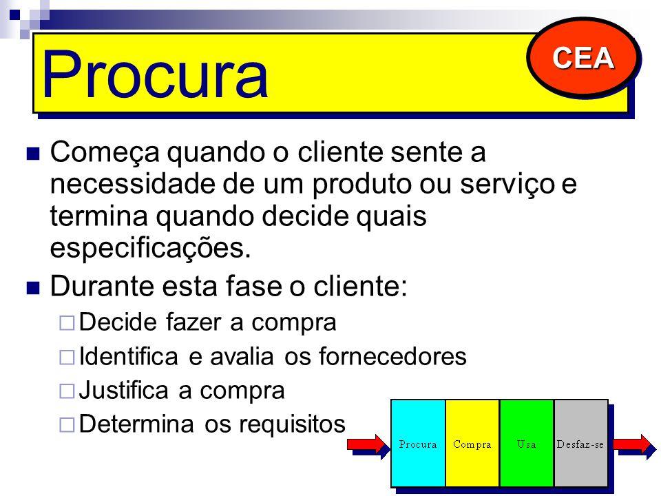 CEA Procura. Começa quando o cliente sente a necessidade de um produto ou serviço e termina quando decide quais especificações.