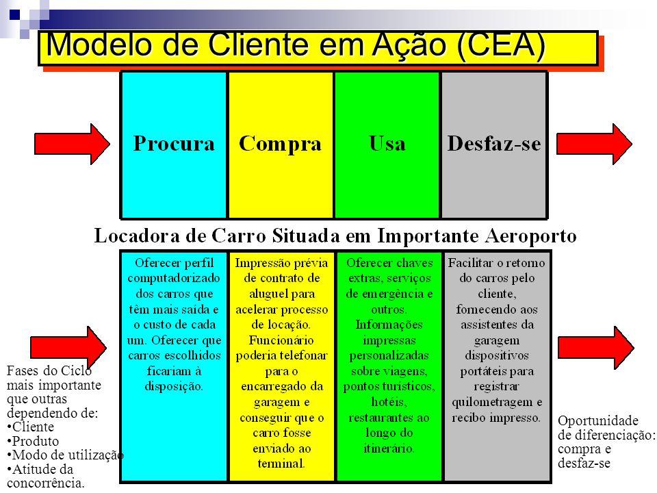 Modelo de Cliente em Ação (CEA)