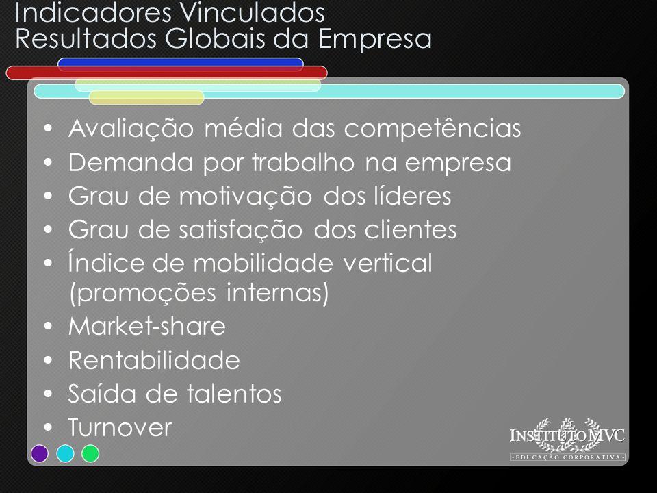Indicadores Vinculados Resultados Globais da Empresa