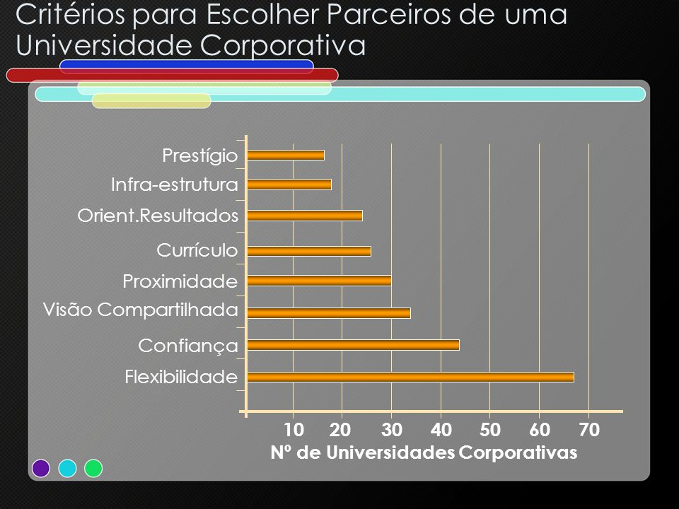 Nº de Universidades Corporativas